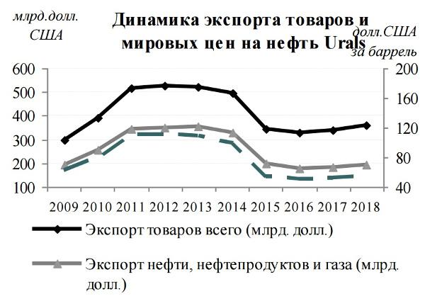 Прогноз Минэкономики на 2016-2019 гг.