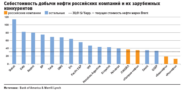 Cебестоимость добычи нефти у мировых компаний