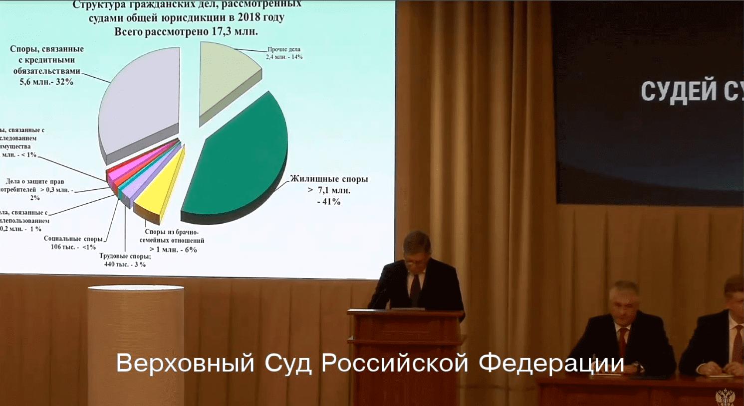 Верховный суд РФ подвел итоги работы российской судебной системы за 2018 год