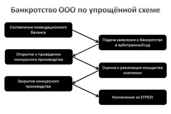 Банкротство ООО упрощенное