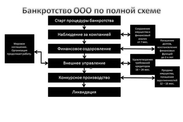 Банкротство ООО полное