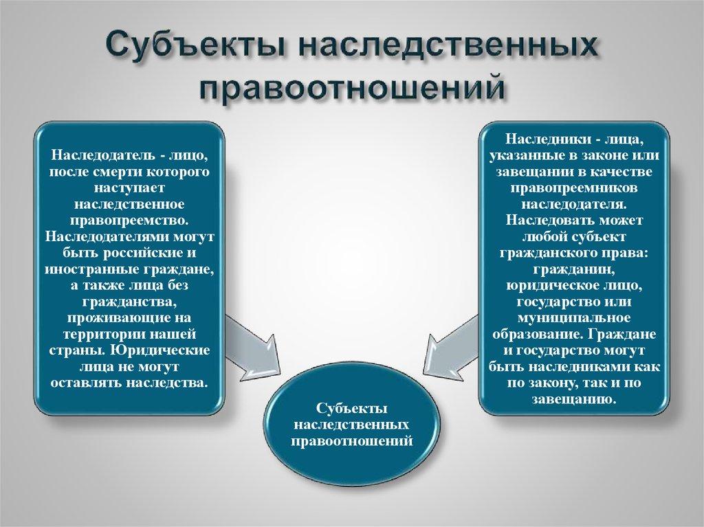 Понятие и содержание наследственных правоотношений
